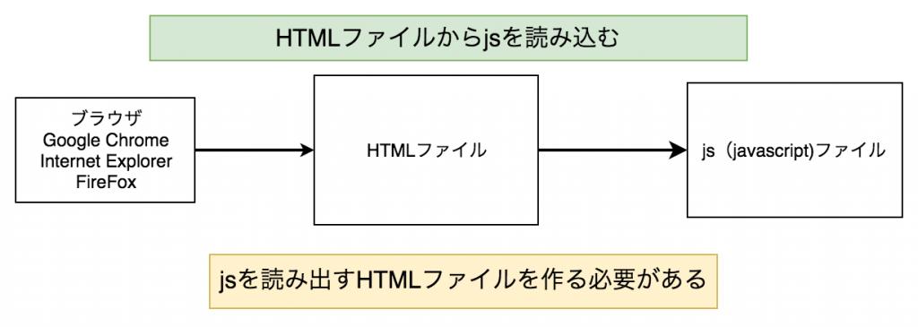 HTMLからjsを読み込む